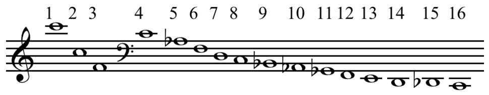 Undertone series on C