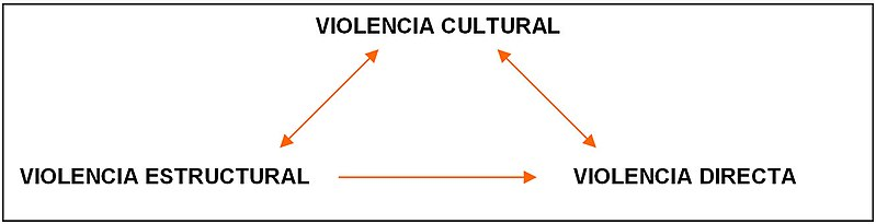 File:Violencias.jpg