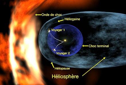 New Horizons : survol d'Ultima Thule (2014 MU69) - 1er janvier 2019 - Page 8 440px-Voyager_1_entering_heliosheath_region_fr