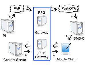 Sms Gateway Wiki