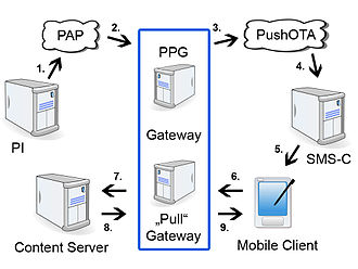 Wireless Application Protocol - WAP Push process