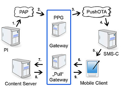 push access protocol � wikipedie