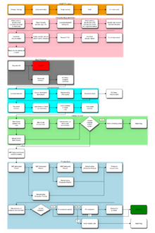 Deployment flowchart wikipedia deployment flowchart from wikipedia ccuart Images