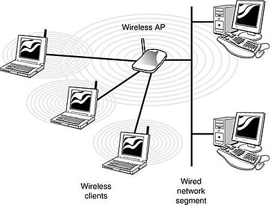 Objective 3 1: Common Network Devices - Wikibooks, open