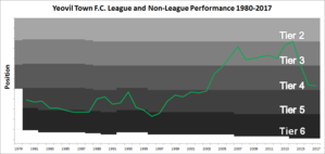 Yeovil Town F.C. - Chart showing the progress of Yeovil Town FC in League and Non-League football from 1980–2015