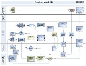 English: Recruitment Process Map