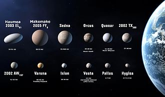 "IAU definition of planet - The twelve ""candidate planets"" that were possibilities for inclusion under the originally proposed definition. Note that all but the last three are trans-Neptunian objects. The smallest three (Vesta, Pallas, Hygeia) are in the asteroid belt."