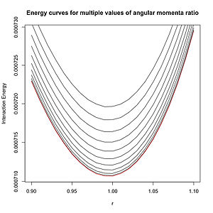Static forces and virtual-particle exchange - Image: 101005 energy by theta