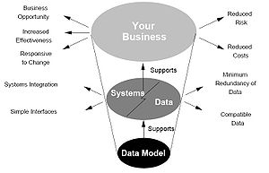 Figure 3-4: how data models deliver benefit