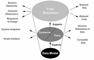 http://upload.wikimedia.org/wikipedia/commons/thumb/f/f3/3-4_Data_model_roles.jpg/320px-3-4_Data_model_roles.jpg