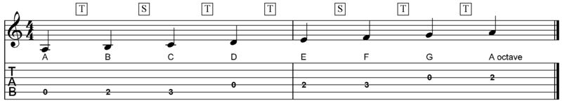 A natural minor scale with tones and semitones shown