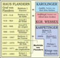 Abstammung Mathilde von Flandern - Grafen von Flandern.png