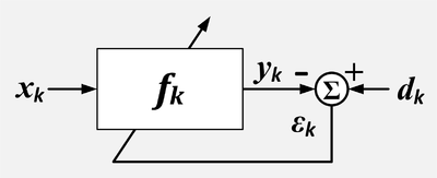 A compact block diagram of an adaptive filter without a separate block for the adaptation process.