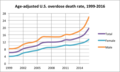 Age adjusted US overdose death rate 1999 2016.png