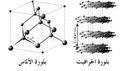 Allotropy arabic.jpg