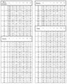 Almagesto Libro III TABLA MOVIMIENTOS MEDIOS DEL SOL 02.png