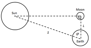 On the Sizes and Distances (Aristarchus) - Image: Aristarchus Half Lit Moon 2