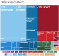 Beer Imports by Country Treemap.png