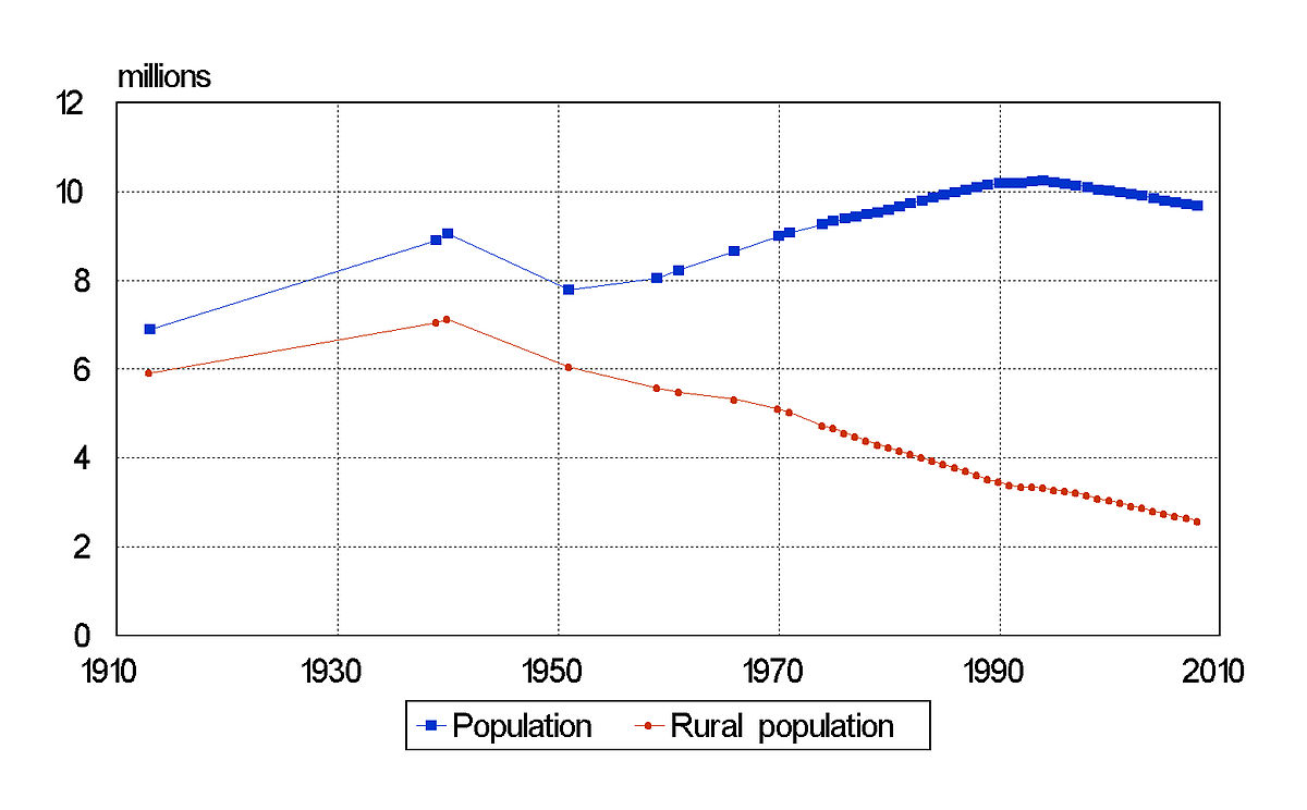 Belarus: the population and its number 18