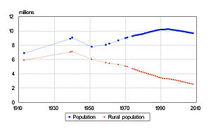 Demographics of Belarus - Belarus: Population and rural population 1913–2008 (beginning of year). Source: official statistics from BelStat.