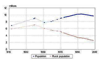Demographics of Belarus - Belarus: Population and rural population 1913–2008 (beginning of year). Source: official statistics from BelStat.