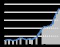 Bevölkerungsentwicklung Rust.png