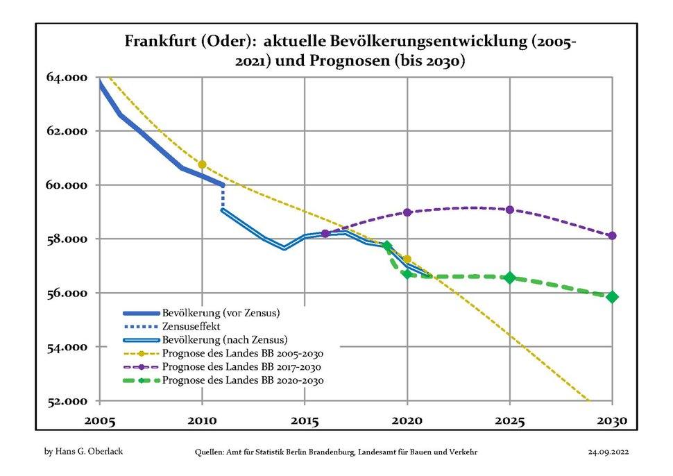 Bevölkerungsprognosen FrankfurtOder.pdf