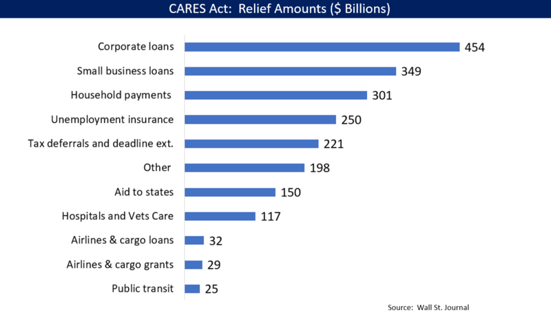 CARES Act breakdown and how it adds to the government deficit.