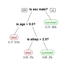 Decision tree learning - Wikipedia