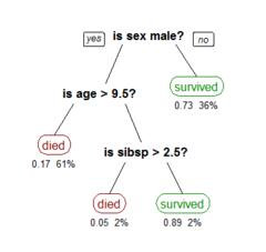 recursive partitioning wikipedia
