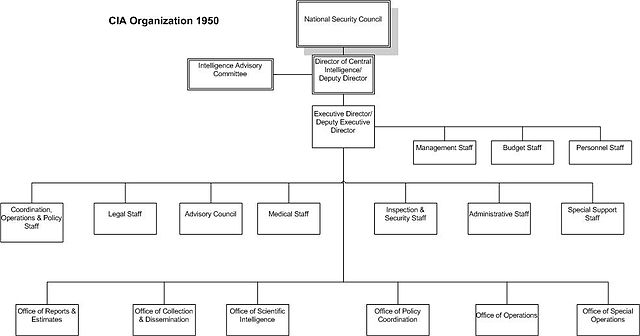 Create An Organizational Chart: CIA Organization 1950.jpg - Wikimedia Commons,Chart