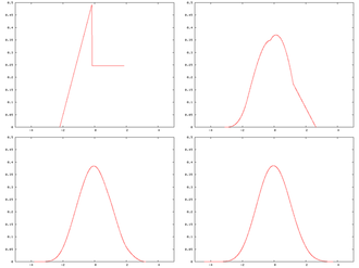 "Central limit theorem - A distribution being ""smoothed out"" by summation, showing original density of distribution and three subsequent summations; see Illustration of the central limit theorem for further details."
