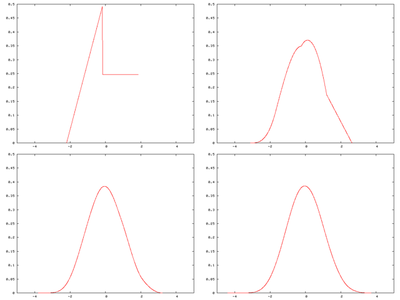 Central limit theorem - Wikipedia