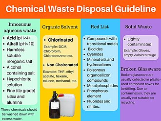 Chemical waste - Chemical waste category that should be followed for proper packaging, labelling, and disposal of chemical waste.