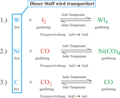 Chemischer Transport - Beispiele.png
