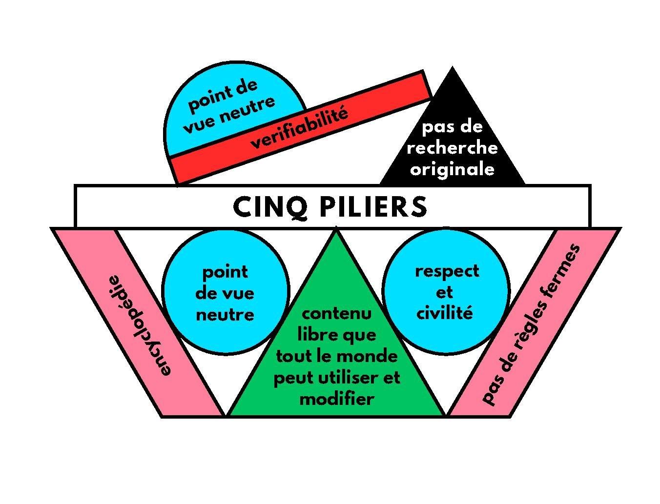 Les cinq piliers de Wikipédia