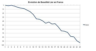 Beautiful Liar on Beautiful Liar   Wikip  Dia
