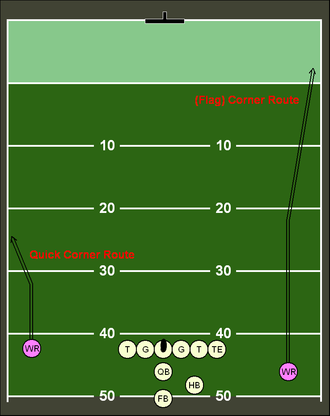Route (gridiron football) - A corner (flag) route