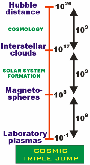 Plasma cosmology - Image: Cosmic triple jump