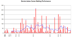 Dennis Amiss - A graph of Dennis Amiss's Test performances.
