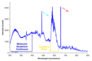 Balmer series - Two of the Balmer lines (α and β) are clearly visible in this emission spectrum of a deuterium lamp.