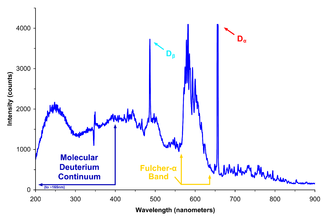 Continuous spectrum - Spectrum of light emitted by a deuterium lamp, showing a discrete part (tall sharp peaks) and a continuous part (smoothly varying between the peaks). The smaller peaks and valleys may be due to measurement errors rather than discrete spectral lines.