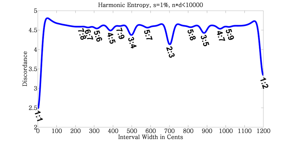 Dyadic harmonic entropy graph (optimized for low resolution)