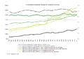 E3 Consommations moyennes d'énergie en Turquie et en Europe.png