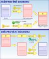 EFS operacni schema.png