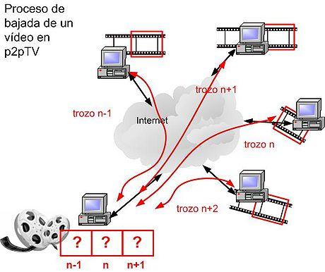 Las mejores opciones para ver television Online Gratis 1
