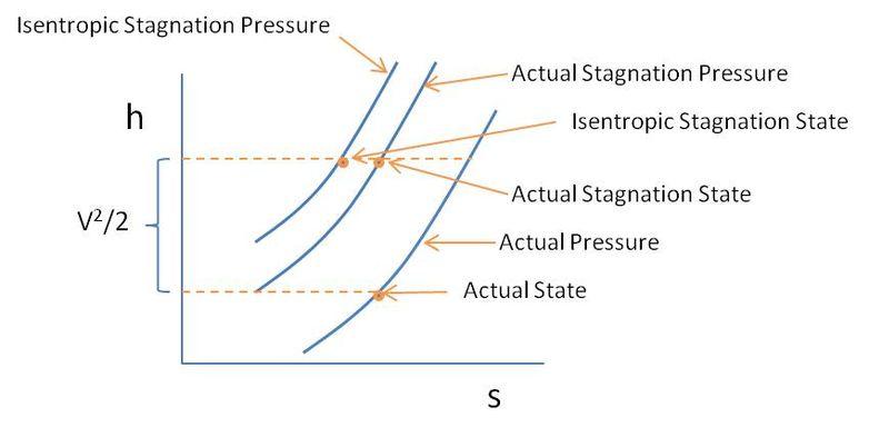enthalpy-entropy diagram of stagnation state