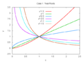 Euler-Cauchy equation solution curves real roots.png