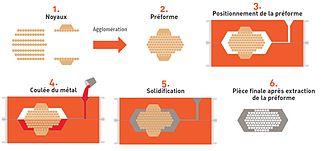 Metal foam - Image: Fabrication des mousses fonderie