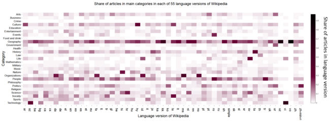 Heatmap showing a distribution of content by topic in 55 Wikipedia editions.